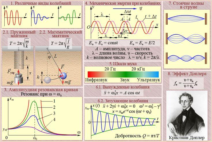 волны и механика решебник колебания