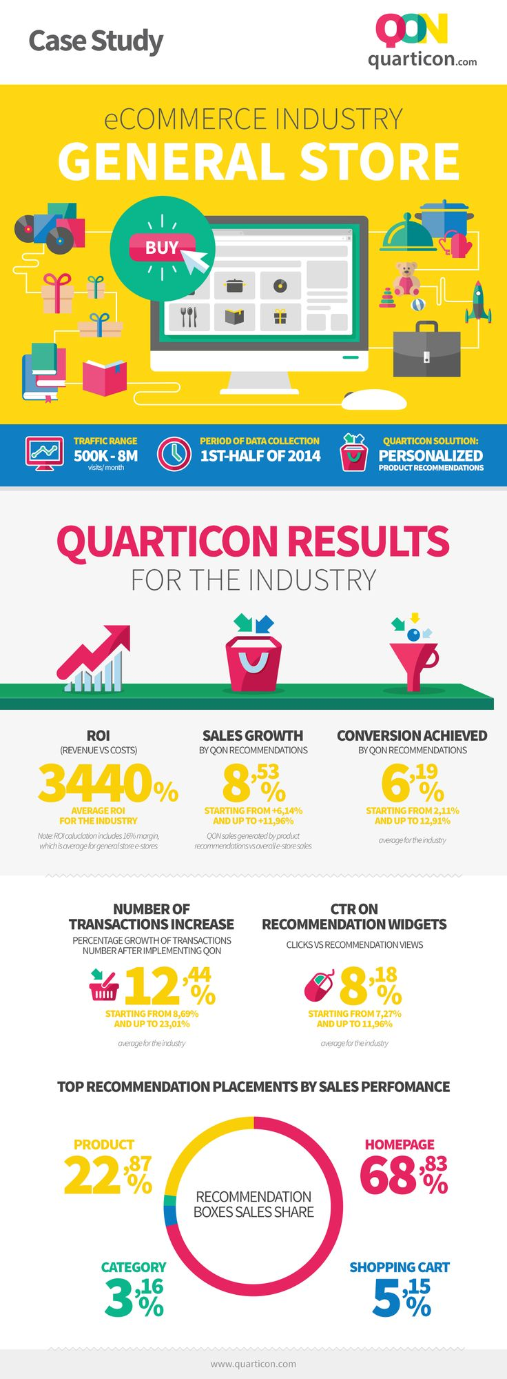 #infographics   Effects of using reQommend - personalized product recommendations by www.Quarticon.com in eCommerce, General store industry