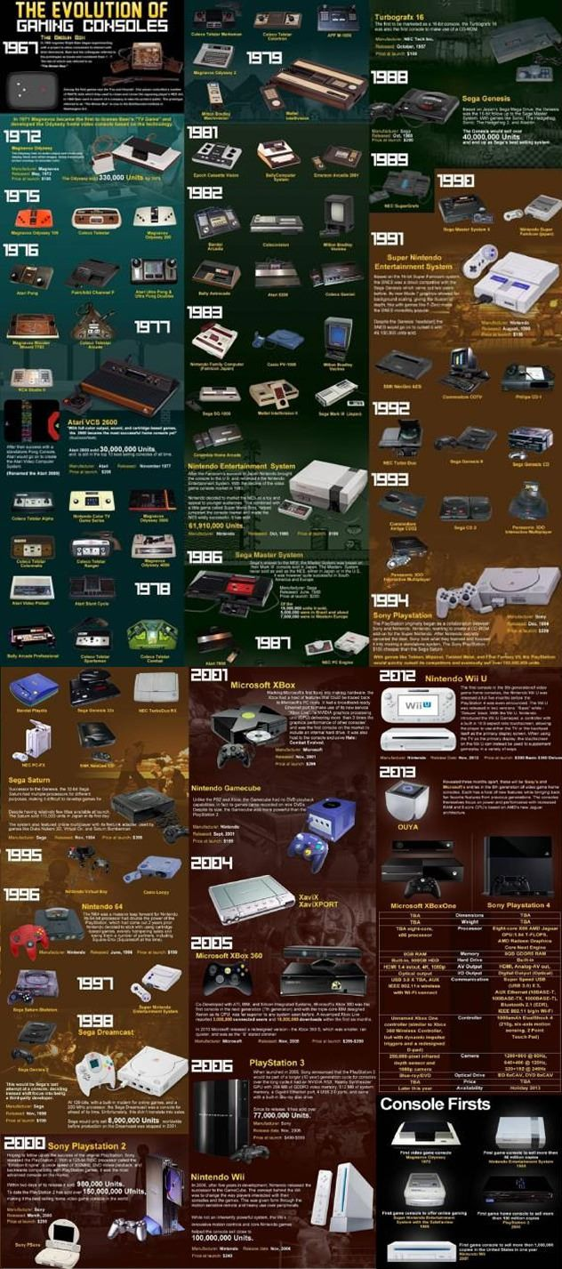 The evolution of gaming consoles. http://amzn.to/2ldYdqf