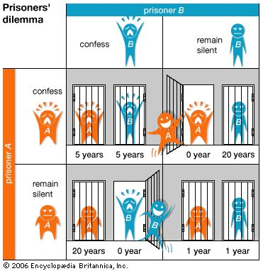 "The Prisoners' Dilemma is an example of a ""game"" in Game Theory which is an area of mathematics which ""models strategic situations, or games, in which an individual's success in making choices depends on the choices of others. It is used in the social sciences (most notably in economics, management, operations research, political science, and social psychology) as well as in other formal sciences (logic, computer science, and statistics) and biology (particularly evolutionary biology and…"