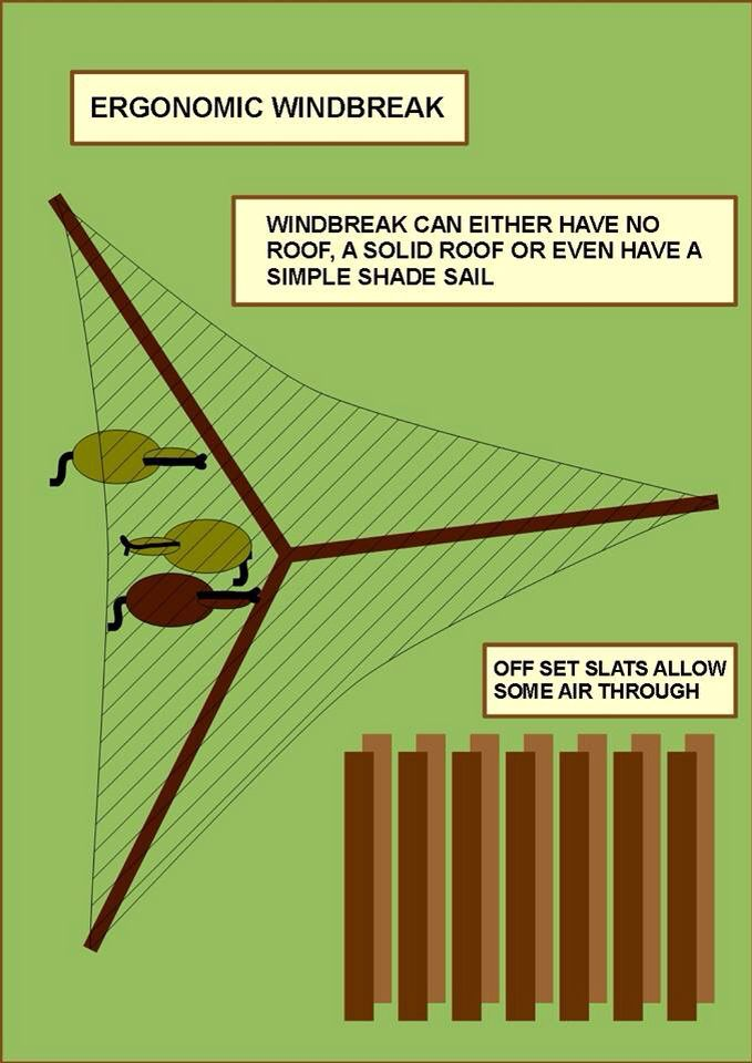 Une paroi qui part dans 3 directions pour faire un abri contre le vent pour vos chevaux. Vous pouvez au choix, ne pas mettre de toit, mettre un toit solide ou juste un voile d'ombrage pour l'été.
