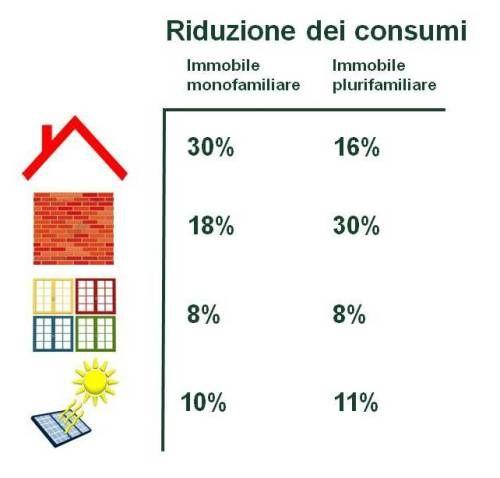 Riqualificazione energetica: qual è il risparmio in bolletta?