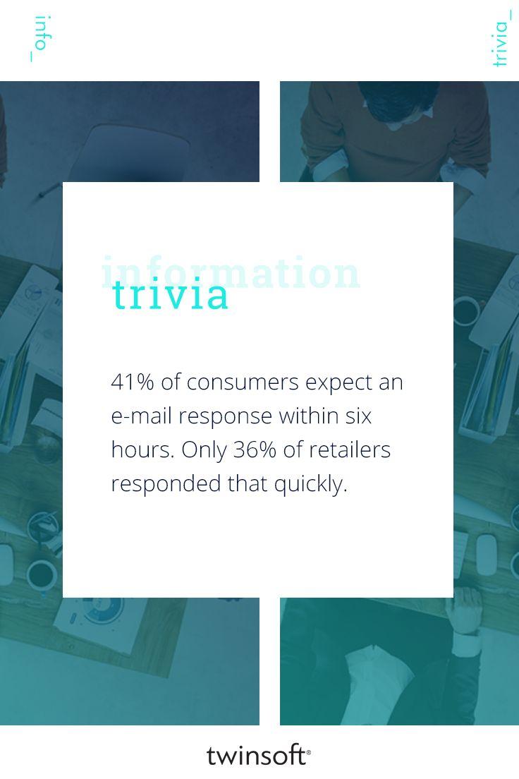 Το 41% των καταναλωτών αναμένουν απάντηση μέσω e-mail εντός έξι ωρών. Μόνο το 36% των λιανοπωλητών ανταποκρίνονται τόσο άμεσα. #twinsoft #customers #trivia