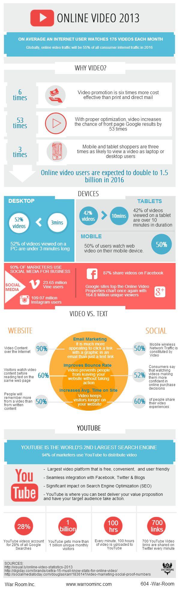 Online Video Statistics 2013 www.warroominc.com/online-video-2013-infographic/