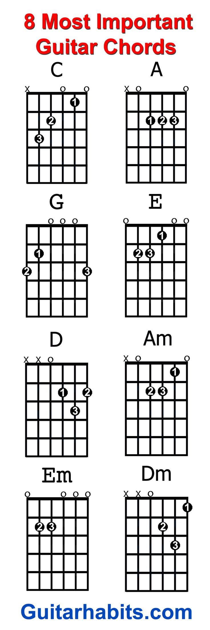 Best 25 guitar songs ideas on pinterest guitar chords cords of where do you start when you want to guitar chords learn to play guitar the 8 chords every beginner guitar player should learn first are c a g e hexwebz Gallery