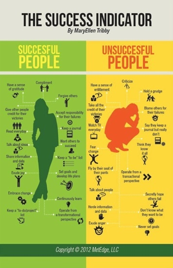 I like this, this a very good guide to being happy and successful in life. Though I do disagree with the gender roles and how it urges you to do all if those things listed, you don't have to do all those things to be happy or successful.