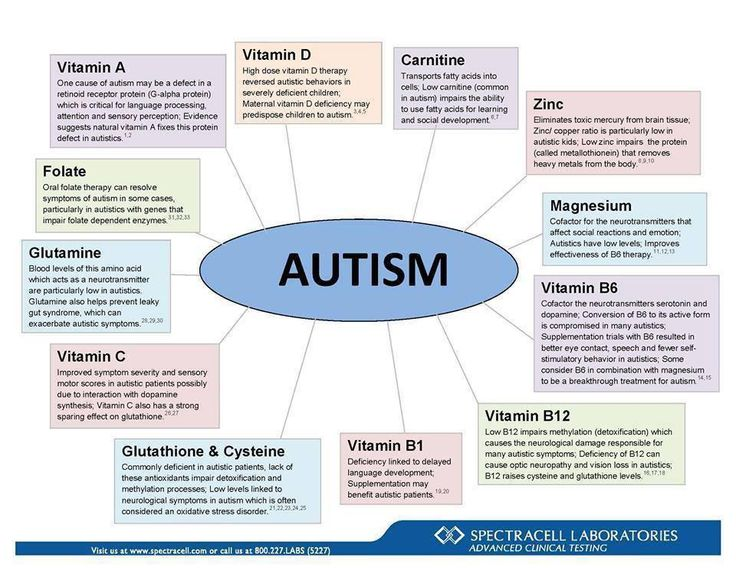 the causes symptoms and treatment of autism Asperger's syndrome is one of a group of neurological disorders known as autism spectrum disorders it is considered to be on the mild end of the spectrum.