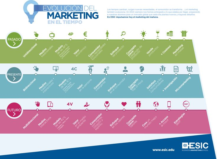 Evolución del marketing en el tiempo #infografia #infographic #marketing https://ticsyformacion.com/2017/07/05/evolucion-del-marketing-en-el-tiempo-infografia-infographic-marketing/?utm_campaign=crowdfire&utm_content=crowdfire&utm_medium=social&utm_source=pinterest
