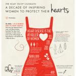 The Heart Truth Campaign Infographic