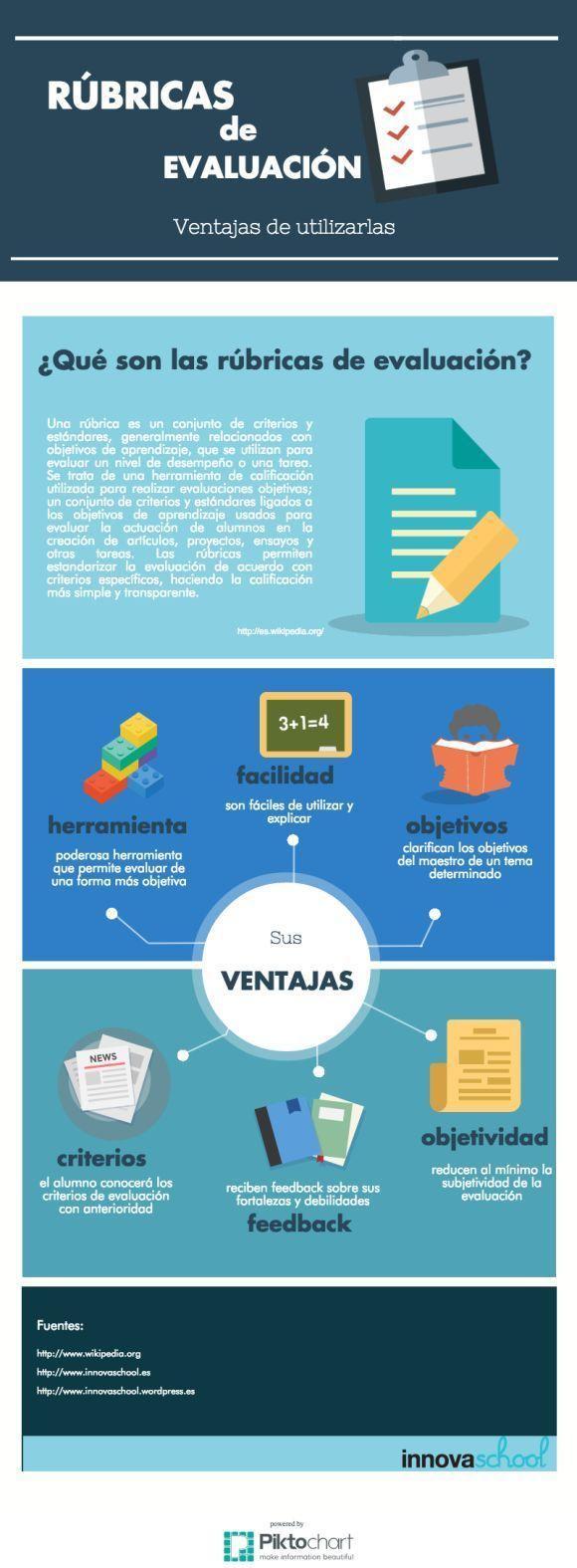 Infografía sobre las rúbricas de evaluación