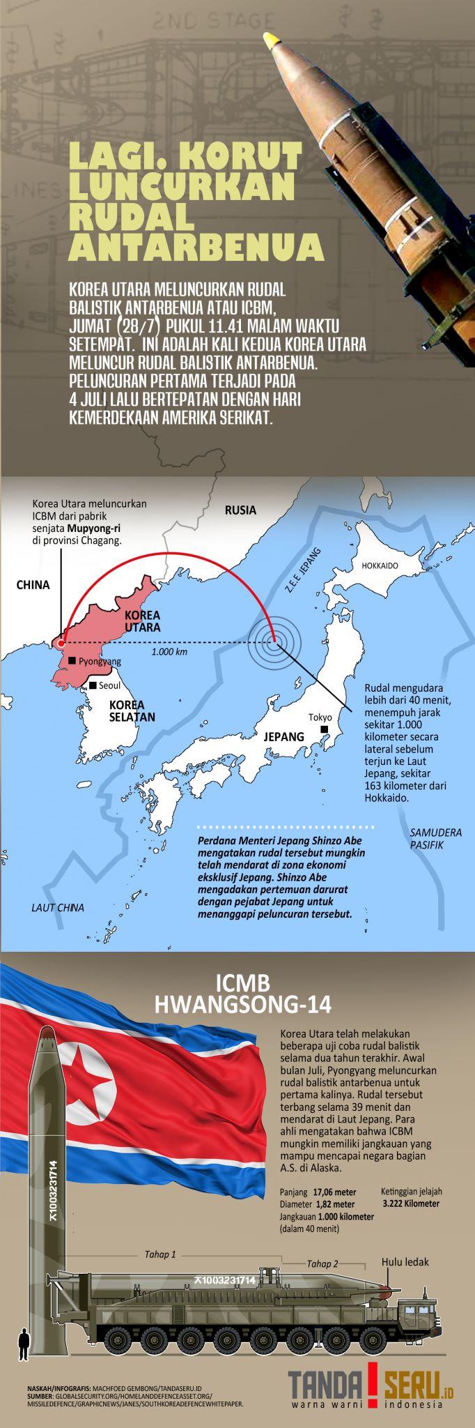 Korea Utara kembali Meluncurkan Rudal Balistik Antarbenua