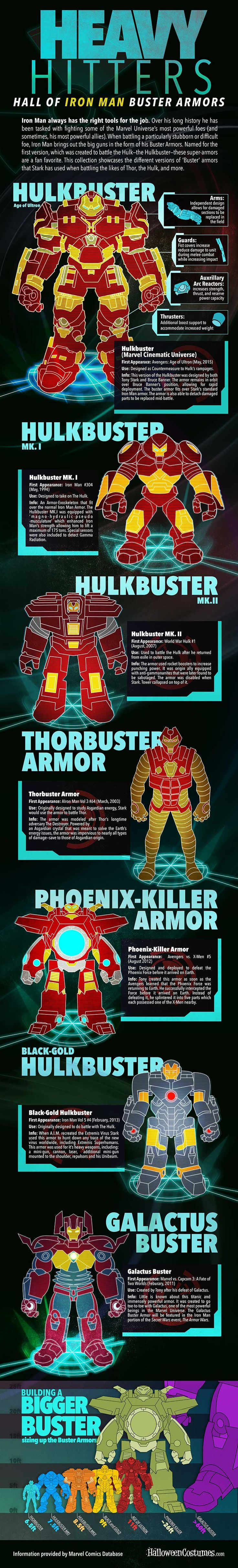 Iron Man Heavy Hitters Infographic