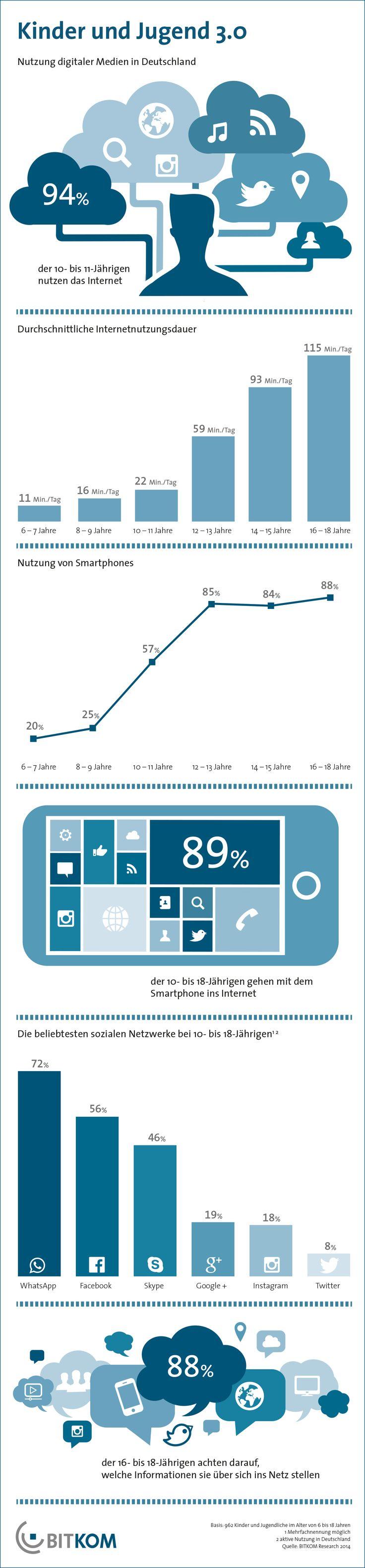 Infografik: Smartphone und Internet gehören für Kinder zum Alltag