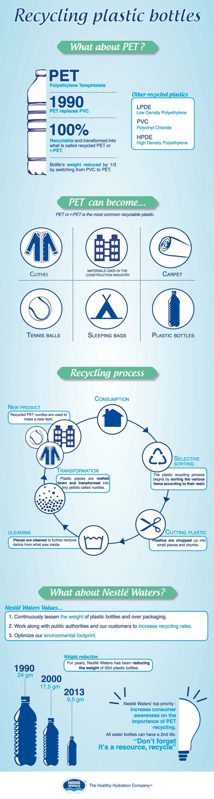 #INFOgraphic > Pet Recycling Process: Do you know the difference between PVC and PET plastic ? PET has been a breakthrough for the packaging industry since 1990 and here you have the chance to learn about the basics of the plastic bottles' recycling process.  > http://infographicsmania.com/pet-recycling-process/?utm_source=Pinterest&utm_medium=INFOGRAPHICSMANIA&utm_campaign=SNAP