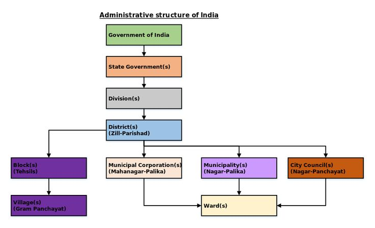 Administrative structure of India - Municipal governance in India - Wikipedia, the free encyclopedia