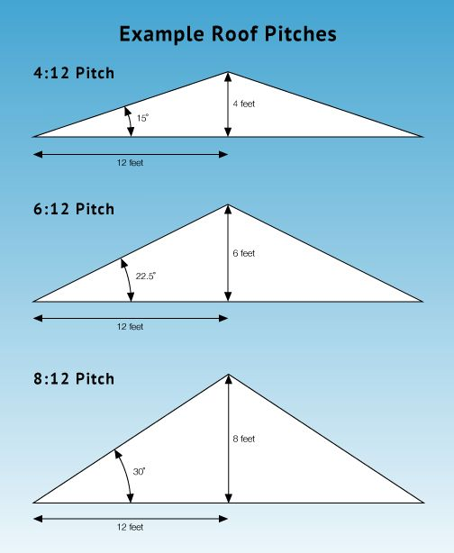 8 12 roof pitch photo 8 12 roof pitch pinteres for Buy roof trusses