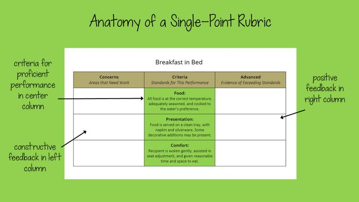 LOVE this idea of using single point rubrics and the feedback columns. Read about the benefits of using these rubrics. Can't believe that nobody has thought of this before. | Cult of Pedagogy A MUST READ FOR TEACHERS!