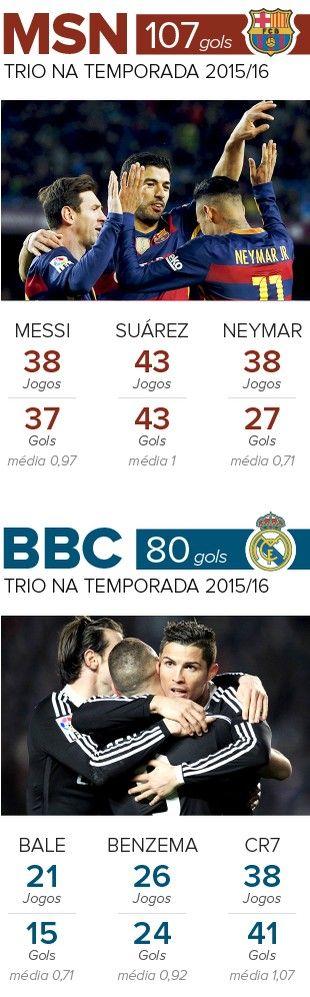 Información de MSN x BBC - Barcelona vs Real Madrid (Foto: infoesporte)