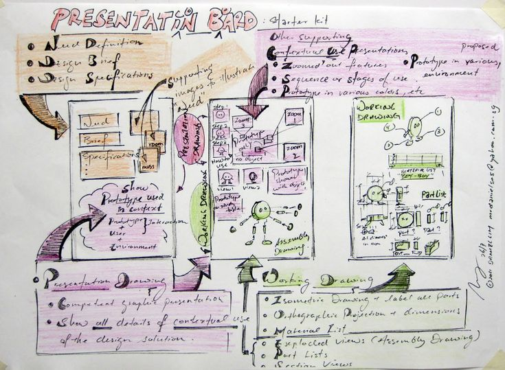 product presentation layout - Google-søk