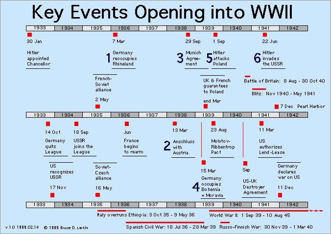 25+ best ideas about World war 2 timeline on Pinterest | Holocaust ...