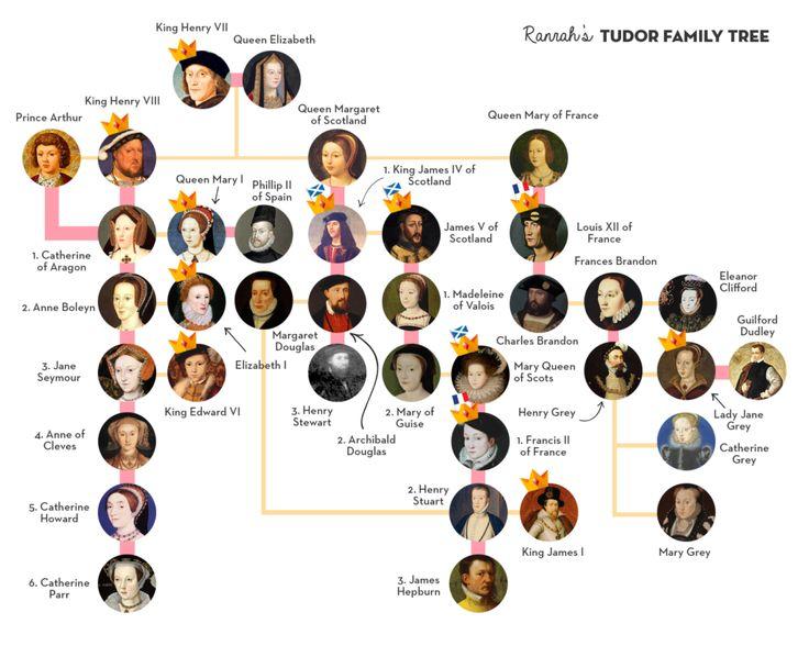 Tudor family tree