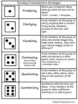 Reading comprehension strategies dice game: This resource is designed for literacy rotations to reinforce the explicit teaching of the high yield active comprehension strategies. All that is required is to print out the resource and provide a standard die. The activities include the following options: Predicting, Clarifying, Questioning, Visualizing, Summarizing, Connecting, Questioning and Inferring. FREE!