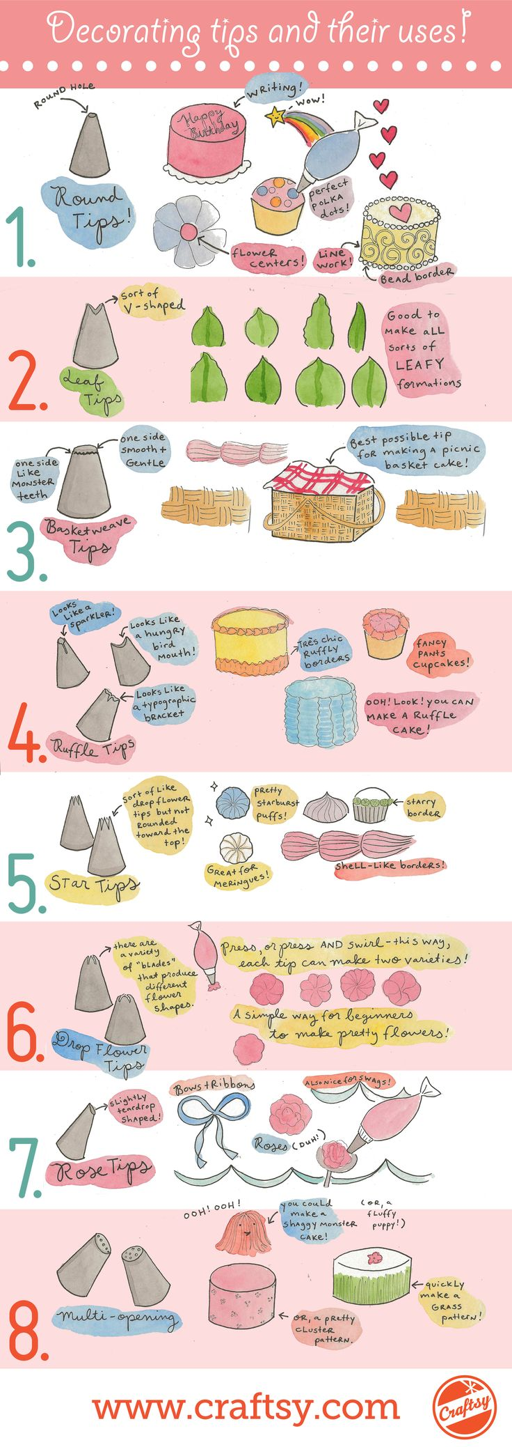 Cake decorating tips and their uses ~ Infographic!