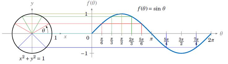 The first function we will graph is the sine function. Description from opencurriculum.org. I searched for this on bing.com/images