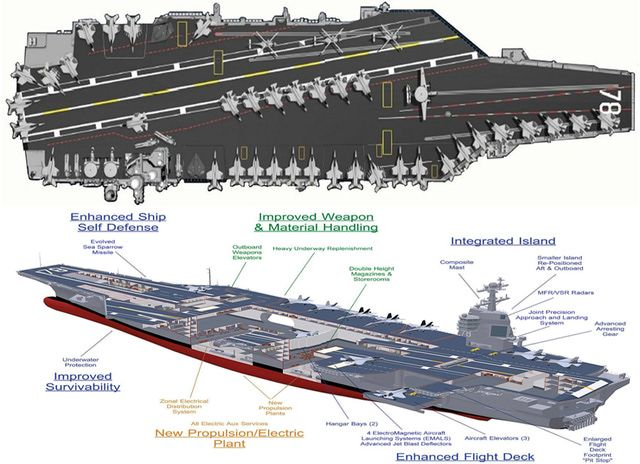 USS Gerald Ford Aircraft Carrier: Ford class carrier CVN78 diagram