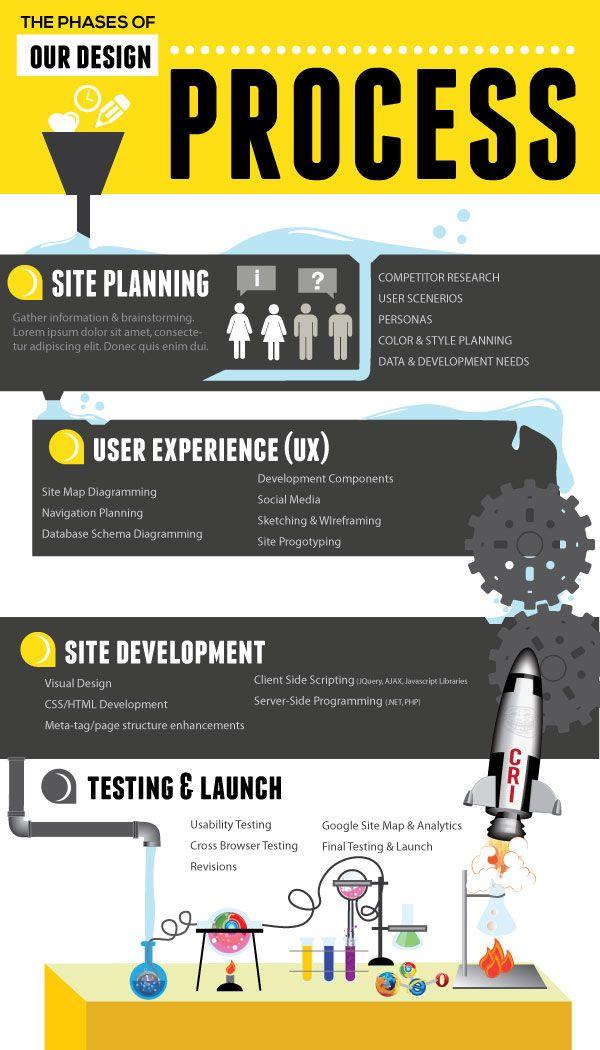 Infographics Ui Design Et Web Design: Web Design & Development Process Infographic
