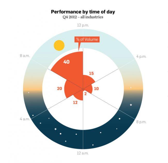 "Infographic ""Time for e-mails"" from: www.kircher-burkhardt.com/blog/zeit-fur-e-mails/"