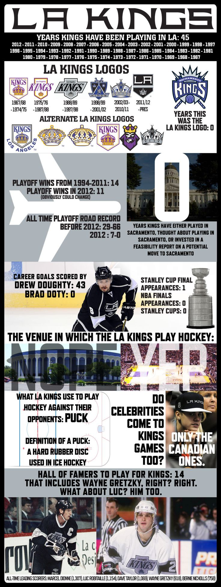La Kings: An overview of the famous LA Kings hockey team spirit with some history.