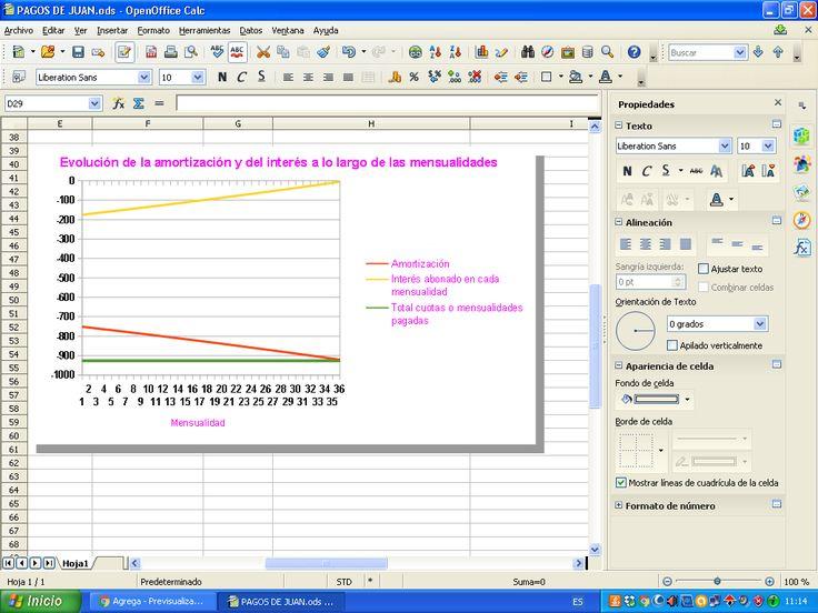 Gráfica de la evolución de la amortización y del interés a lo largo de las mensualidades(Tarea 7 de trabajador a empresario)
