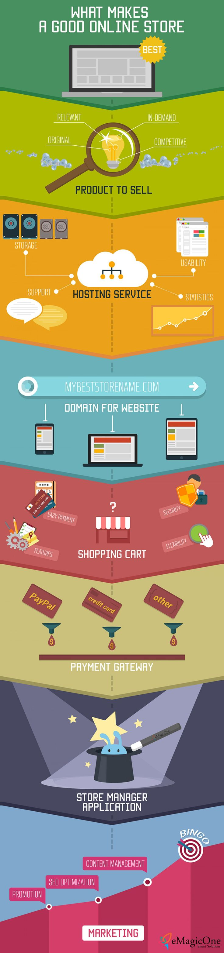 What Makes a Good Online Store Infographic #onlinestore contact us if you want to know how we can help!
