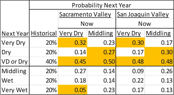 Drought Prospects in California