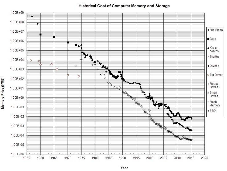 PCのメモリやストレージの価格がどう変化してきたのか一発で分かるグラフ - GIGAZINE