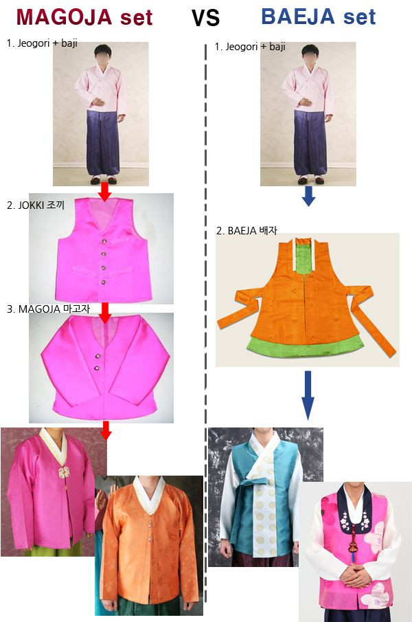 magoja hanbok and baeja hanbok for men