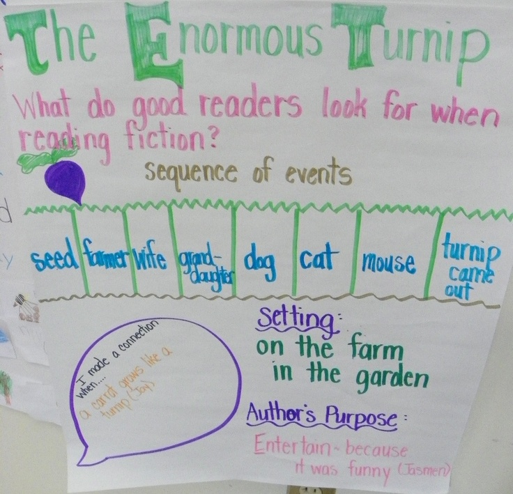 """Sequencing Events using the story """"The Enormous Turnip"""""""