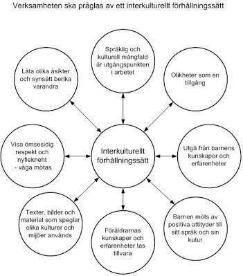 Vad är interkulturellt förhållningssätt? - Flera språk i förskolan