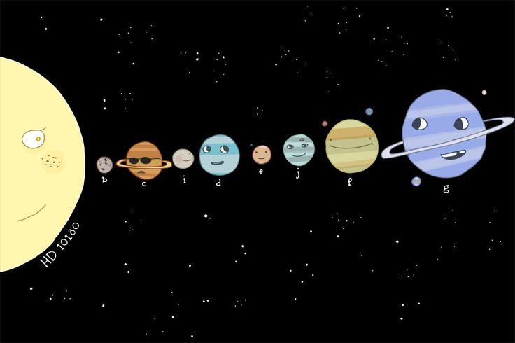 Kardeş gezegenler, öte dünyalar. Resimde sadece varlığı kesinleşen gezegenler görülüyor.