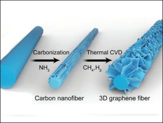 Thermal chemical vapor deposition used to make bottlebrush-like #graphene fibers .