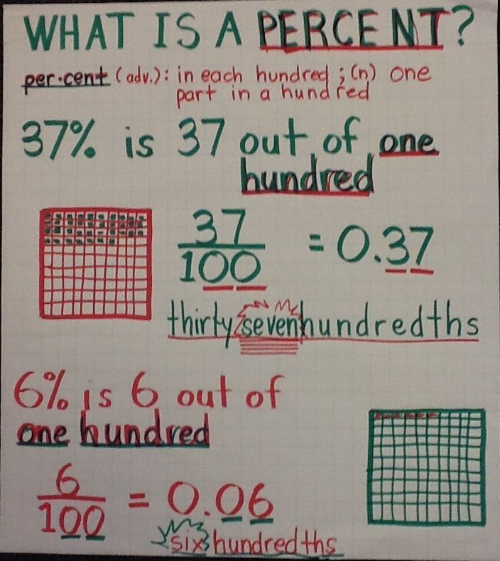 Image result for percent anchor chart #learnmathforadults