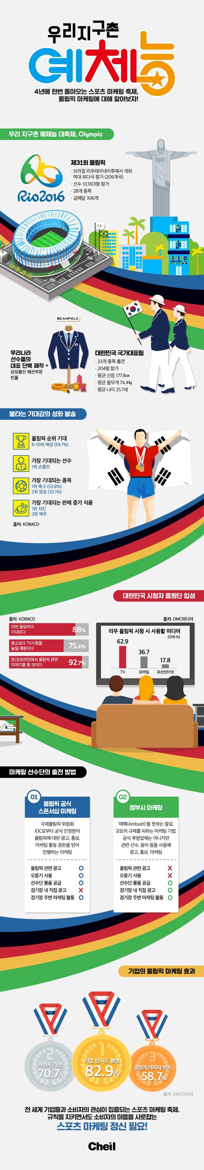 [Infographic] 리우 올림픽과 마케팅에 관한 인포그래픽