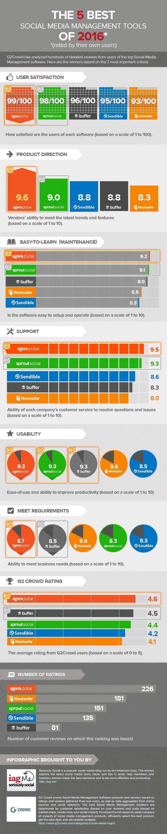 Top 5 Social Media Management Tools 2016 - infographic