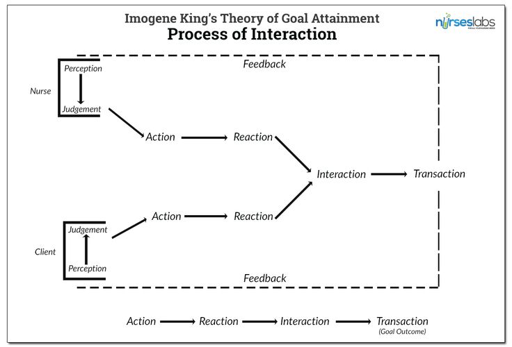 Process of Interaction