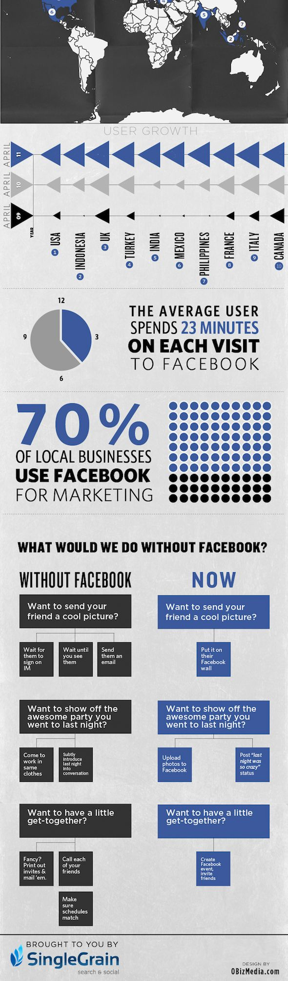 A World Without Facebook - #Infographic