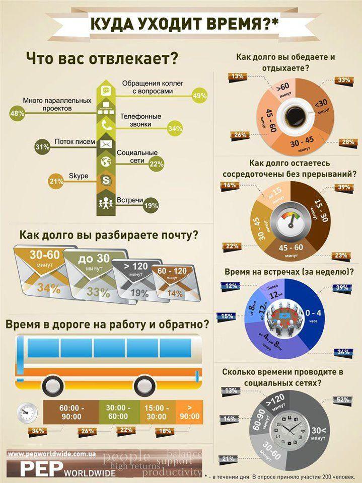 Куда уходит время? Инфографика