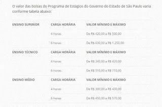 Muralha Informática: Fundap oferece 8.197 oportunidades de estágio remu...