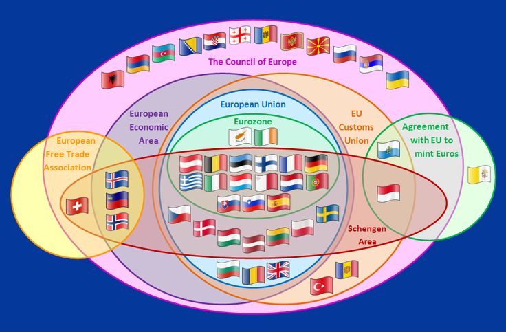 """Europe has a lot of international institutions. The European Union and its associated entities are the best-known and most-important of them. But the EU itself is complicated, and not every EU member is part of the EU's currency union (the Eurozone) or its border security union (the Schengen Area). EEA and EFTA members largely participate in Europe's """"common market"""" for goods but don't otherwise participate in EU political endeavors"""
