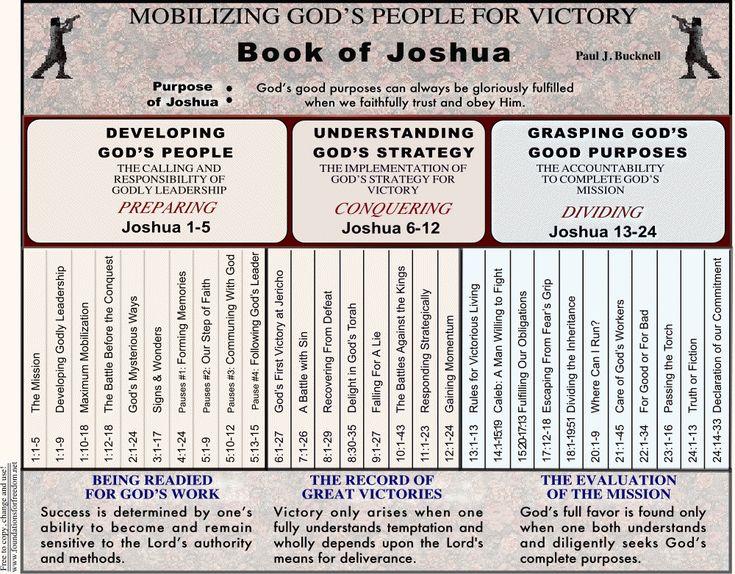 Chart Summary Outline of Joshua in pdf file
